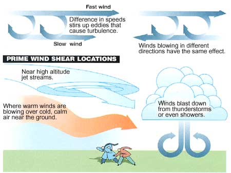 Windshear Locations